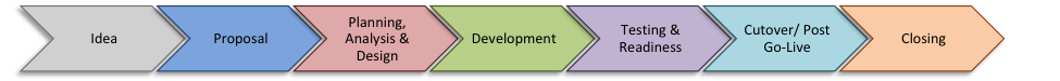 Project Life Cycle Phases Diagram