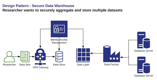 Design Pattern - Secure Data Warehouse